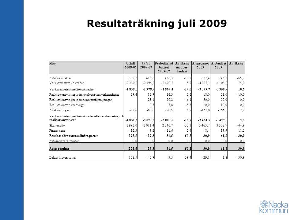 Resultaträkning juli 2009 MkrUtfall 2008-07 Utfall 2009-07 Periodiserad budget 2009-07 Avvikelse mot per. budget Årsprognos 2009 Årsbudget 2009 Avvike
