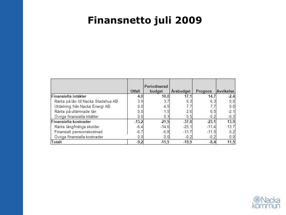 Finansnetto juli 2009 Utfall Periodiserad budgetÅrsbudgetPrognosAvvikelse Finansiella intäkter4,010,017,114,7-2,4 Ränta på lån till Nacka Stadshus AB3,93,76,3 0,0 Utdelning från Nacka Energi AB0,04,57,7 0,0 Ränta på utlämnade lån0,01,52,60,5-2,1 Övriga finansiella intäkter0,00,30,50,2-0,3 Finansiella kostnader-13,2-21,5-37,0-23,113,9 Ränta långfristiga skulder-6,4-14,6-25,1-11,413,7 Finansiell pensionskostnad-6,7-6,8-11,7-11,50,2 Övriga finansiella kostnader0,0 -0,2 0,0 Totalt-9,2-11,5-19,9-8,411,5