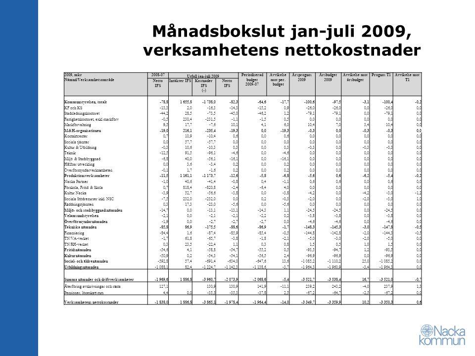 Månadsbokslut jan-juli 2009, verksamhetens nettokostnader 2009, mkr Nämnd/Verksamhetsområde 2008-07 Utfall jan-juli 2009 Periodiserad budget 2009-07 A