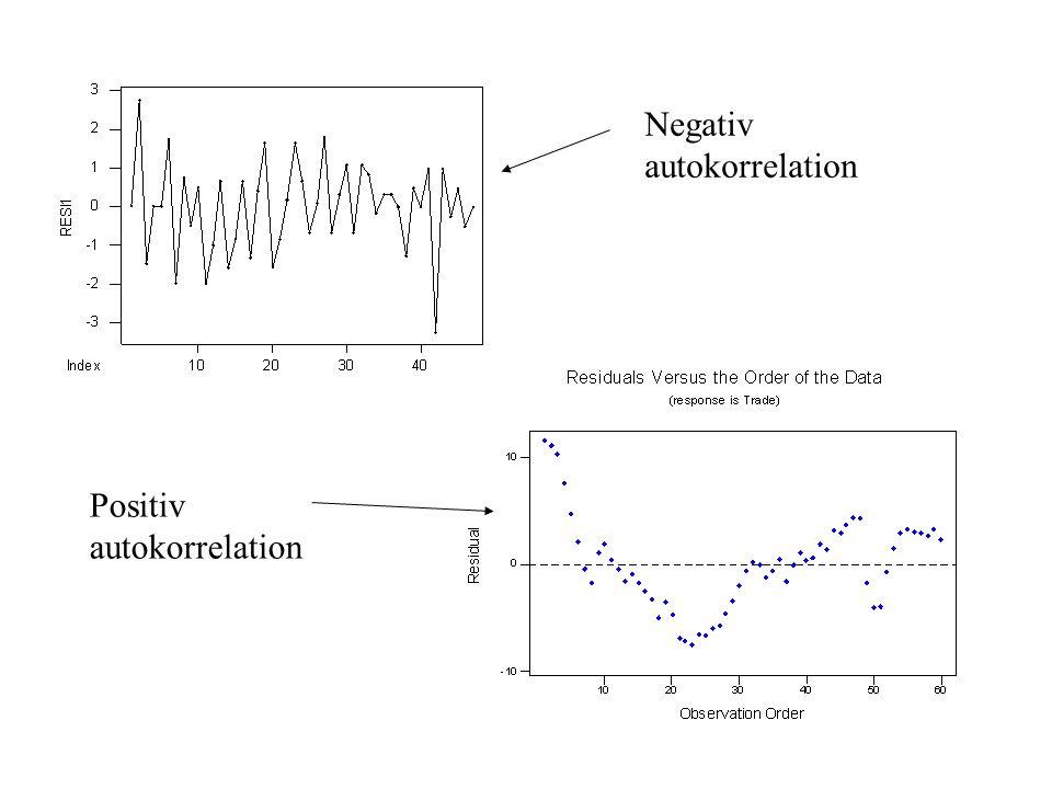 Negativ autokorrelation Positiv autokorrelation