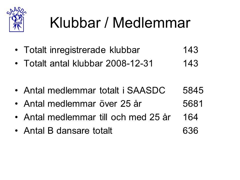 Klubbar / Medlemmar Totalt inregistrerade klubbar143 Totalt antal klubbar 2008-12-31143 Antal medlemmar totalt i SAASDC5845 Antal medlemmar över 25 år5681 Antal medlemmar till och med 25 år164 Antal B dansare totalt636