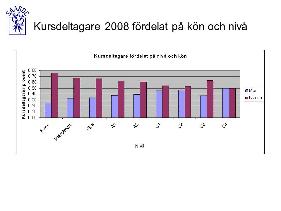 Kursdeltagare 2008 fördelat på kön och nivå