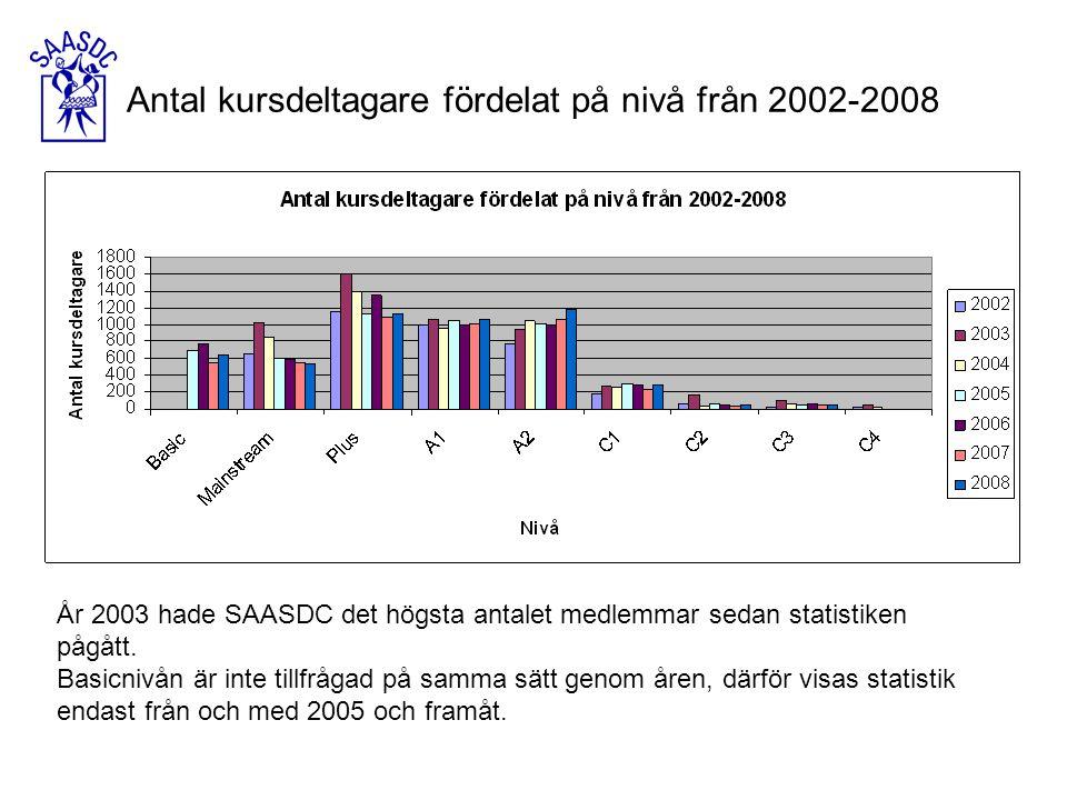 År 2003 hade SAASDC det högsta antalet medlemmar sedan statistiken pågått.