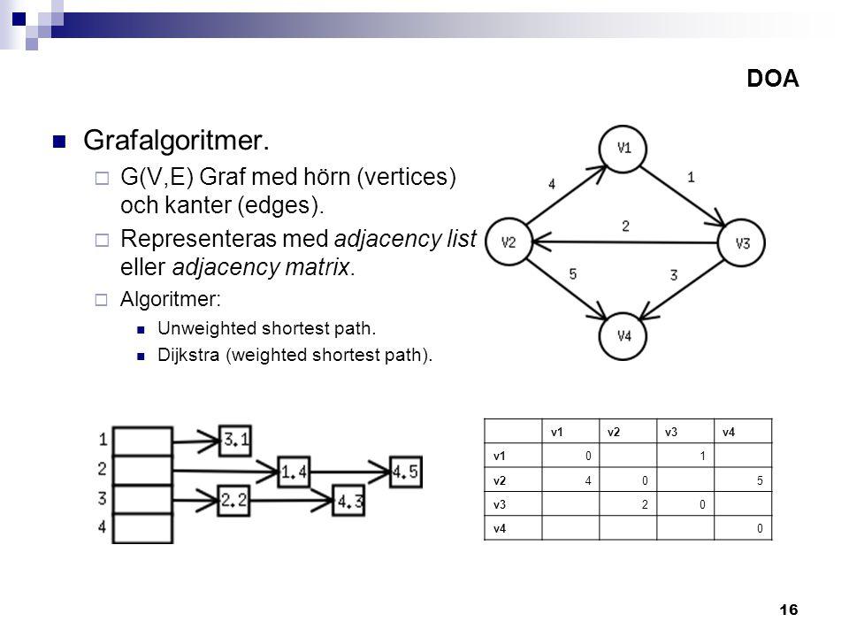 16 DOA Grafalgoritmer. G(V,E) Graf med hörn (vertices) och kanter (edges).