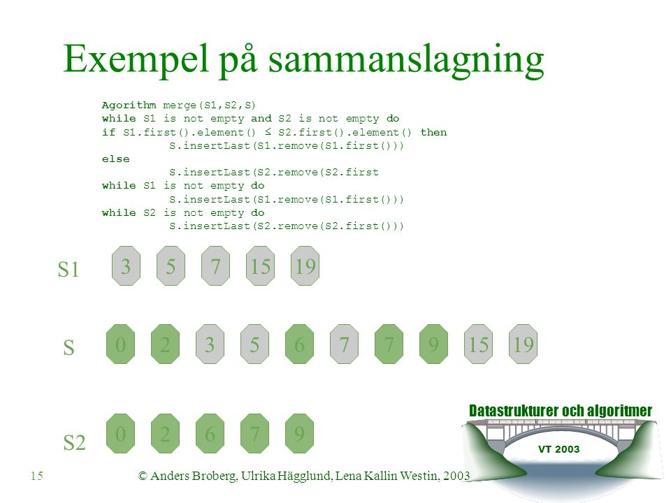 Datastrukturer och algoritmer VT 2003 © Anders Broberg, Ulrika Hägglund, Lena Kallin Westin, 200315 3195715 S1 09267 S S2 319571509267 Exempel på sammanslagning Agorithm merge(S1,S2,S) while S1 is not empty and S2 is not empty do if S1.first().element() ≤ S2.first().element() then S.insertLast(S1.remove(S1.first())) else S.insertLast(S2.remove(S2.first while S1 is not empty do S.insertLast(S1.remove(S1.first())) while S2 is not empty do S.insertLast(S2.remove(S2.first()))