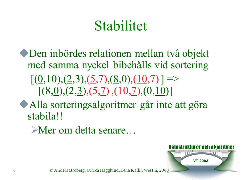 Datastrukturer och algoritmer VT 2003 © Anders Broberg, Ulrika Hägglund, Lena Kallin Westin, 20036 Stabilitet  Den inbördes relationen mellan två objekt med samma nyckel bibehålls vid sortering [(0,10),(2,3),(5,7),(8,0),(10,7) ] => [(8,0),(2,3),(5,7),(10,7),(0,10)]  Alla sorteringsalgoritmer går inte att göra stabila!.