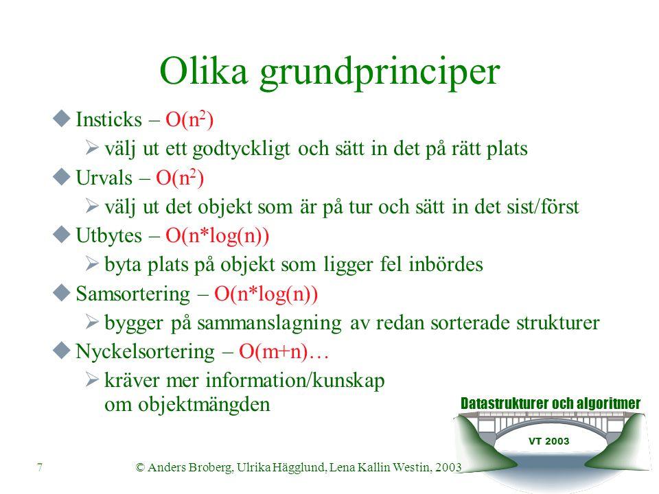 Datastrukturer och algoritmer VT 2003 © Anders Broberg, Ulrika Hägglund, Lena Kallin Westin, 20038 Mer principer…  Naiva sorteringar - O(n 2 )  Insticks, urvals, och vissa utbytes  Smarta sorteringar - O(nlog(n))  Utbytes och samsorteringar  Ännu smartare sorteringar - O(n+m)…  Nyckelsorteringar…(nästa föreläsning)