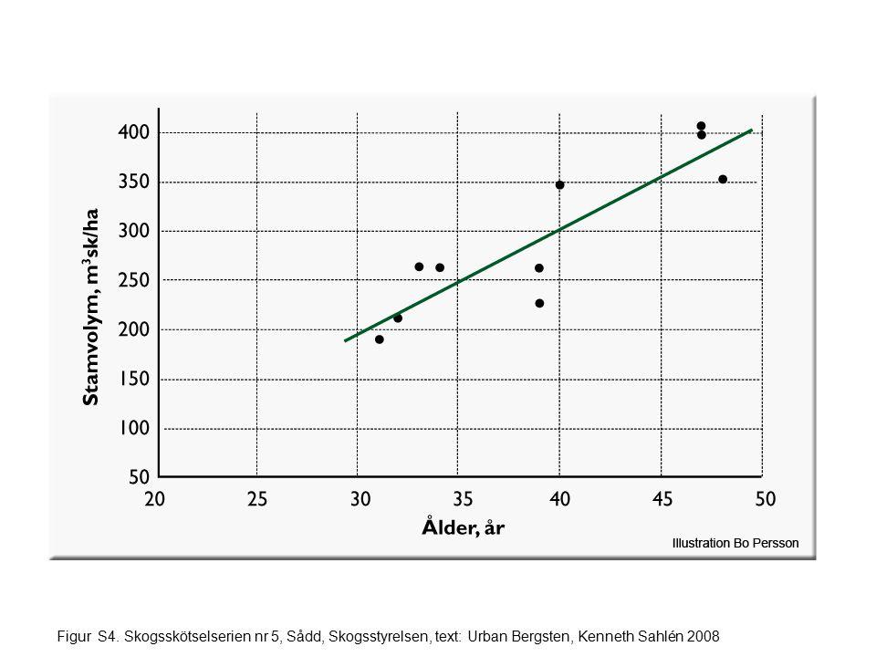 Figur S4. Skogsskötselserien nr 5, Sådd, Skogsstyrelsen, text: Urban Bergsten, Kenneth Sahlén 2008
