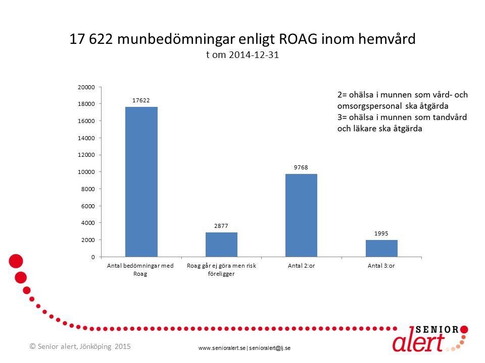 www.senioralert.se | senioralert@lj.se 17 622 munbedömningar enligt ROAG inom hemvård t om 2014-12-31 © Senior alert, Jönköping 2015