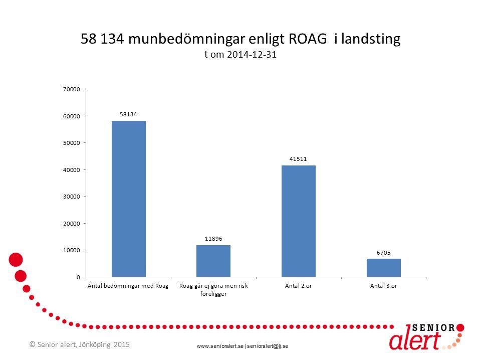 www.senioralert.se | senioralert@lj.se 58 134 munbedömningar enligt ROAG i landsting t om 2014-12-31 © Senior alert, Jönköping 2015