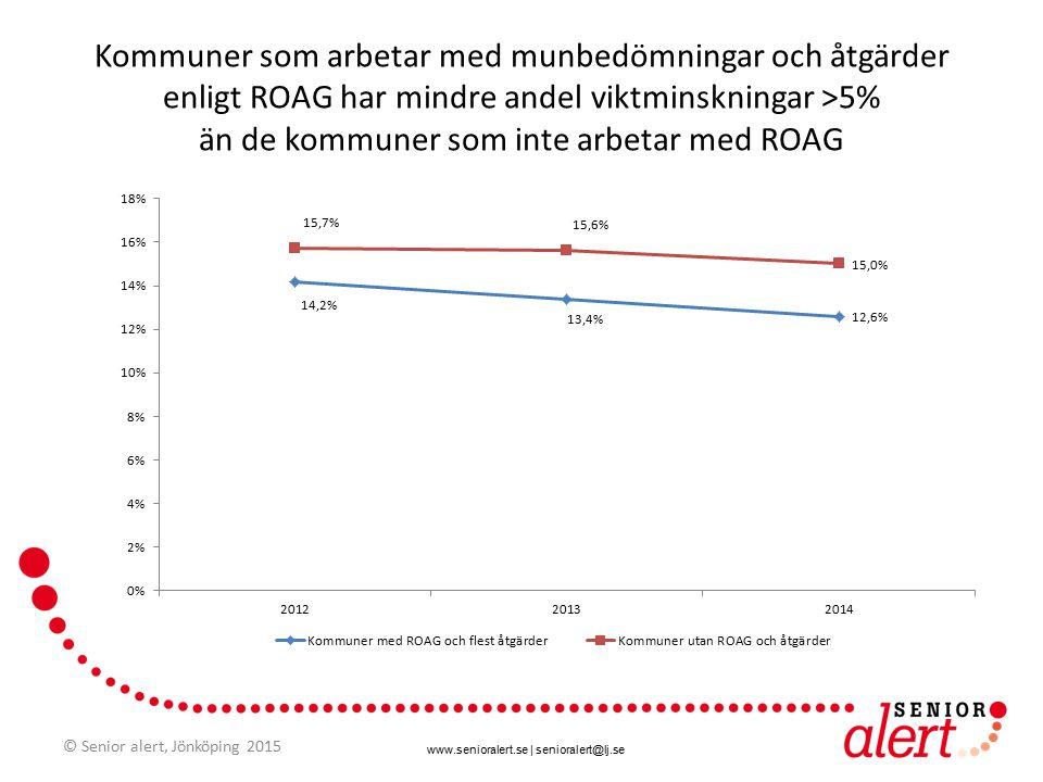 www.senioralert.se | senioralert@lj.se Kommuner som arbetar med munbedömningar och åtgärder enligt ROAG har mindre andel viktminskningar >5% än de kommuner som inte arbetar med ROAG © Senior alert, Jönköping 2015