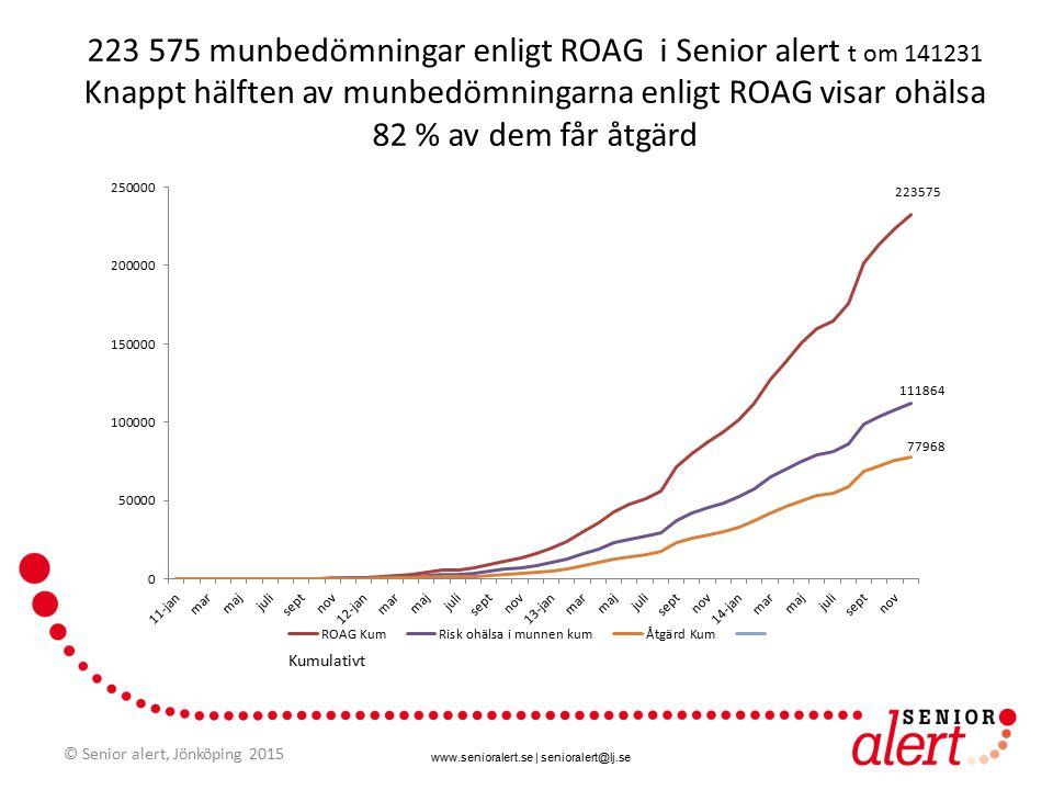 www.senioralert.se | senioralert@lj.se Knappt hälften av munbedömningarna enligt ROAG visar ohälsa 82 % av dem får åtgärd Per månad © Senior alert, Jönköping 2015