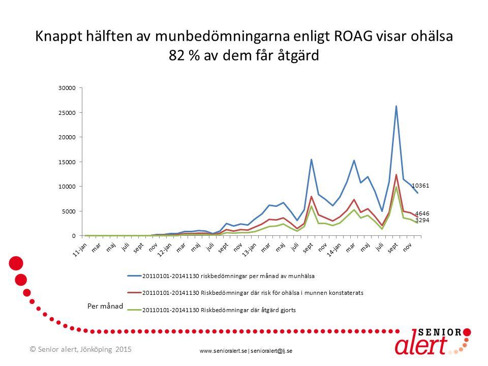 www.senioralert.se | senioralert@lj.se I snitt 9 000 munbedömningar enligt ROAG per månad (sedan 2013) © Senior alert, Jönköping 2015