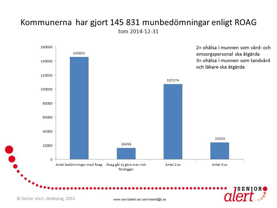 www.senioralert.se | senioralert@lj.se 145 831 munbedömningar enligt ROAG gjorda i kommuner t om 2014-12-31 Variationen är stor © Senior alert, Jönköping 2015