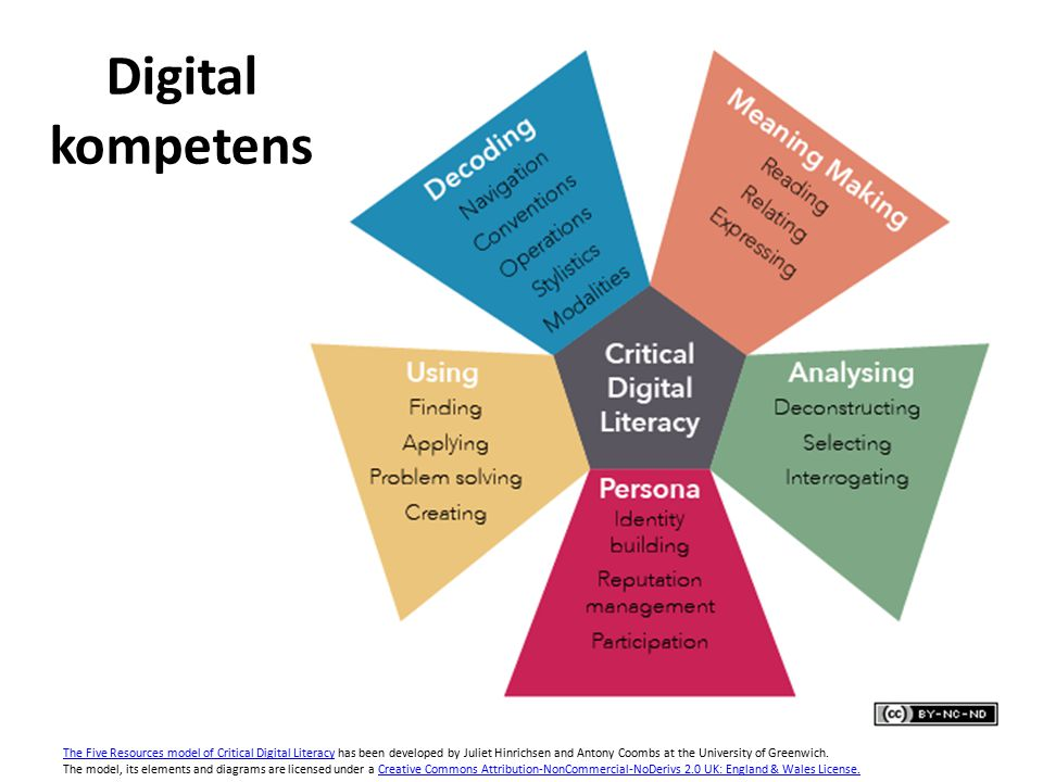 Digital kompetens The Five Resources model of Critical Digital LiteracyThe Five Resources model of Critical Digital Literacy has been developed by Juliet Hinrichsen and Antony Coombs at the University of Greenwich.