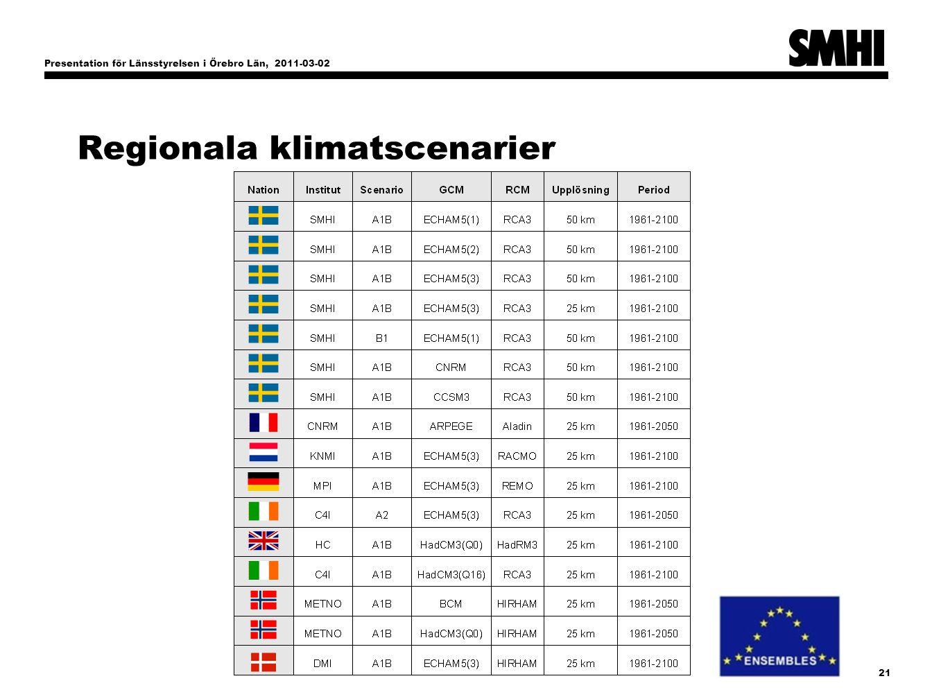 Presentation för Länsstyrelsen i Örebro Län, 2011-03-02 21 Regionala klimatscenarier