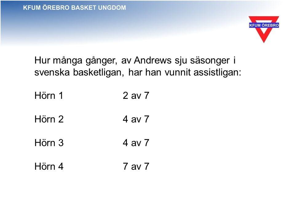 Hur många gånger, av Andrews sju säsonger i svenska basketligan, har han vunnit assistligan: Hörn 1 2 av 7 Hörn 24 av 7 Hörn 34 av 7 Hörn 4 7 av 7