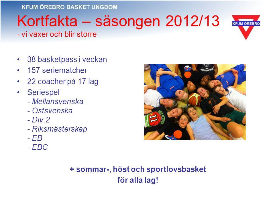 Kortfakta – säsongen 2012/13 - vi växer och blir större 38 basketpass i veckan 157 seriematcher 22 coacher på 17 lag Seriespel - Mellansvenska - Östsv