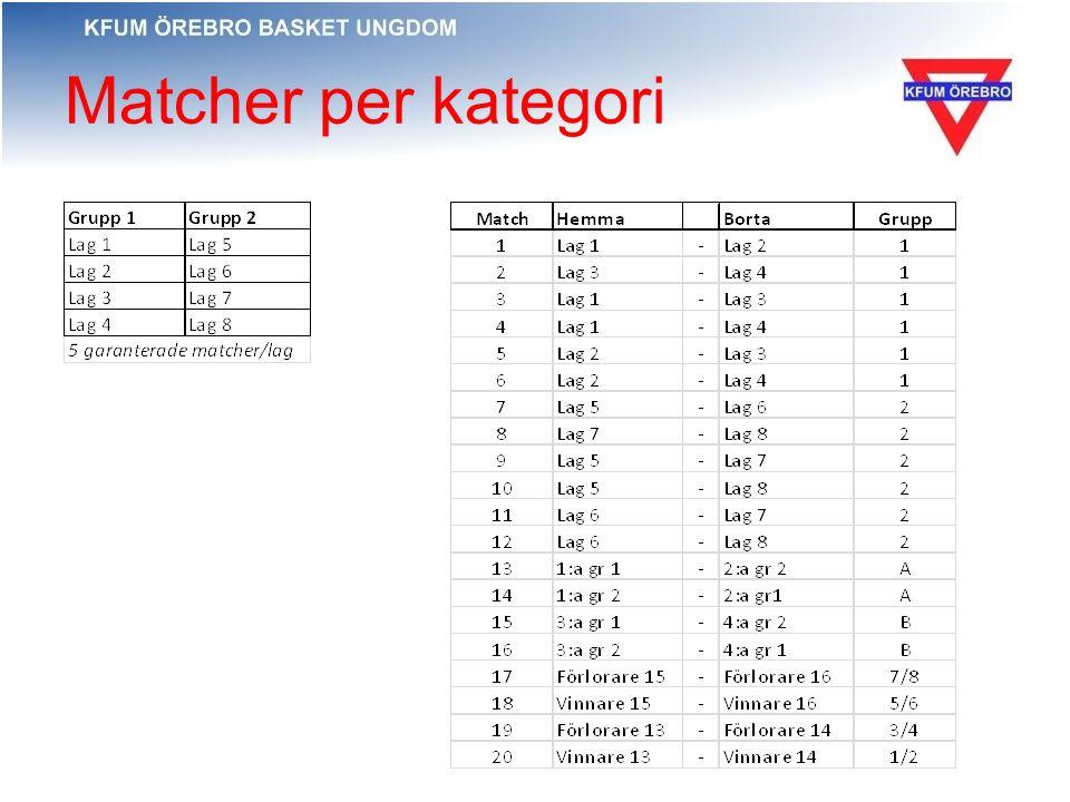 Matcher per kategori