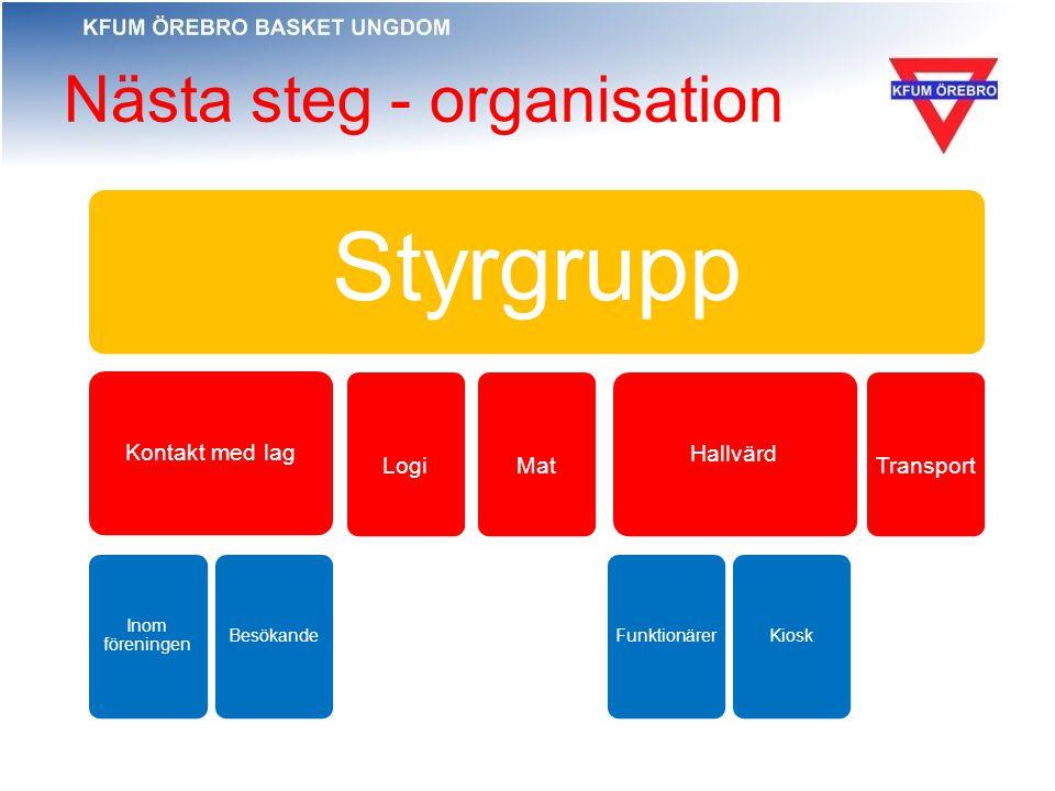 Nästa steg - organisation Styrgrupp Kontakt med lag Inom föreningen Besökande LogiMatTransport Hallvärd FunktionärerKiosk