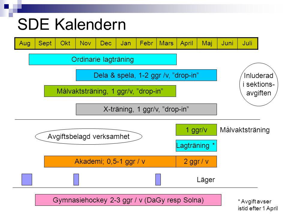 SDE Kalendern AugSeptOktNovDecJanFebrMarsAprilMajJuniJuli Akademi; 0,5-1 ggr / v Dela & spela, 1-2 ggr /v, drop-in 2 ggr / v X-träning, 1 ggr/v, drop-in Målvaktsträning Läger Inluderad i sektions- avgiften Avgiftsbelagd verksamhet Ordinarie lagträning Målvaktsträning, 1 ggr/v, drop-in 1 ggr/v Gymnasiehockey 2-3 ggr / v (DaGy resp Solna) Lagträning * * Avgift avser istid efter 1 April