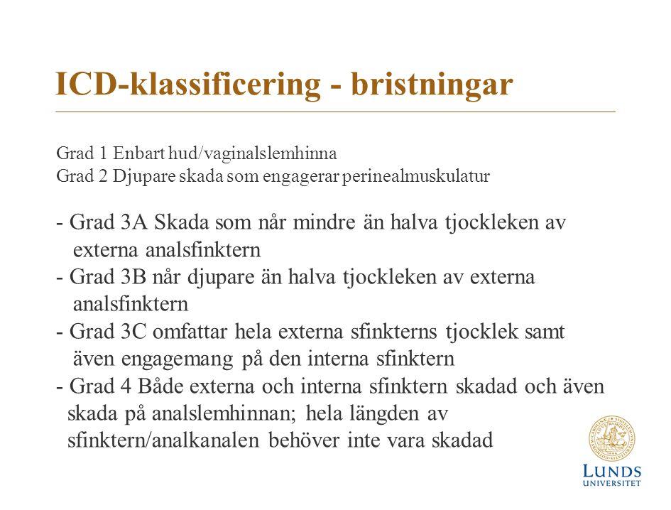 ICD-klassificering - bristningar Grad 1 Enbart hud/vaginalslemhinna Grad 2 Djupare skada som engagerar perinealmuskulatur - Grad 3A Skada som når mind
