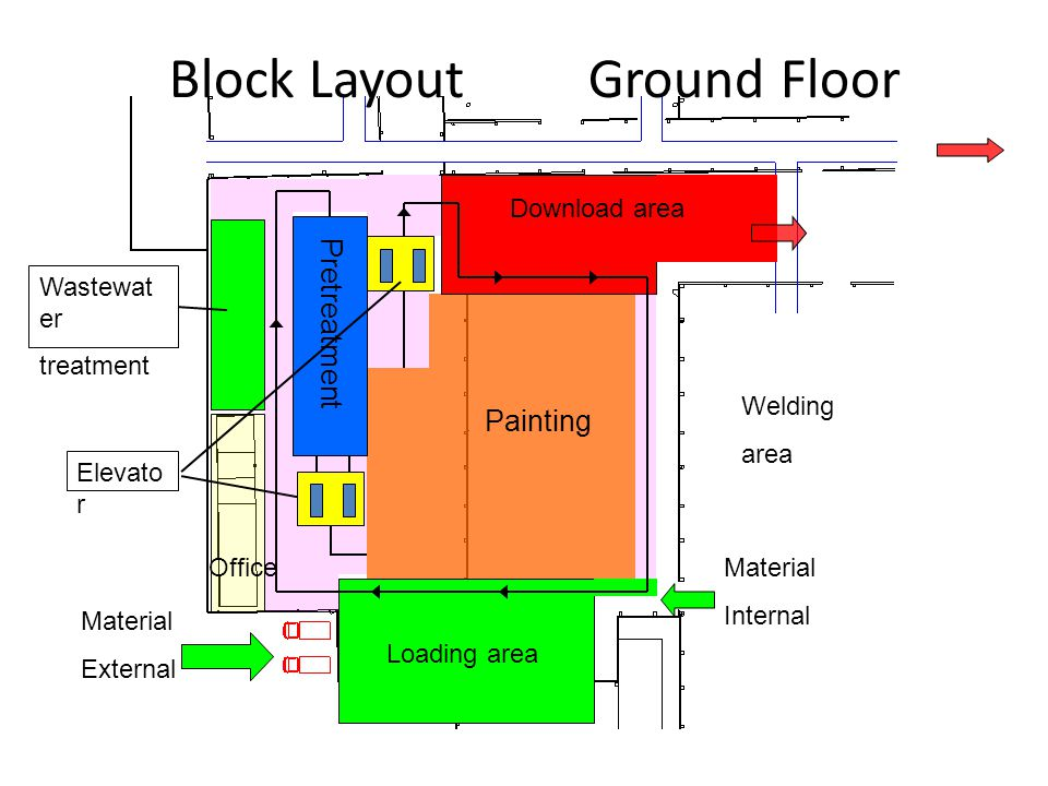 Block Layout2nd Floor Curing oven Cooling zoon Cooling Dryer Elevato r