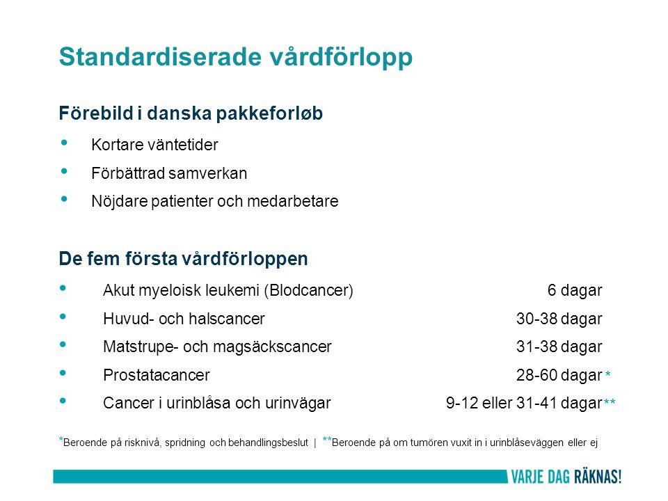 Förebild i danska pakkeforløb Kortare väntetider Förbättrad samverkan Nöjdare patienter och medarbetare De fem första vårdförloppen Akut myeloisk leukemi (Blodcancer) 6 dagar Huvud- och halscancer30-38 dagar Matstrupe- och magsäckscancer31-38 dagar Prostatacancer28-60 dagar Cancer i urinblåsa och urinvägar9-12 eller 31-41 dagar * Beroende på risknivå, spridning och behandlingsbeslut | ** Beroende på om tumören vuxit in i urinblåseväggen eller ej Standardiserade vårdförlopp * **