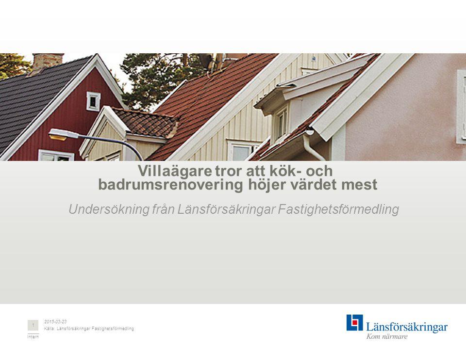 Intern Villaägare tror att kök- och badrumsrenovering höjer värdet mest Undersökning från Länsförsäkringar Fastighetsförmedling 2015-03-23 Källa: Länsförsäkringar Fastighetsförmedling 1