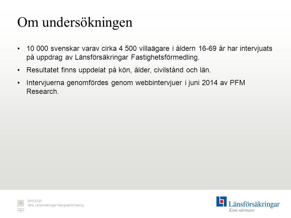 Intern Om undersökningen 10 000 svenskar varav cirka 4 500 villaägare i åldern 16-69 år har intervjuats på uppdrag av Länsförsäkringar Fastighetsförmedling.