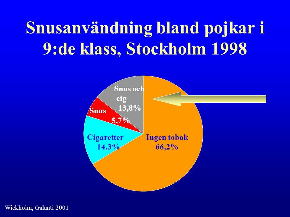 Snusanvändning bland pojkar i 9:de klass, Stockholm 1998 Ingen tobak 66,2% Snus och cig 13,8% Snus 5,7% Cigaretter 14,3% Wickholm, Galanti 2001