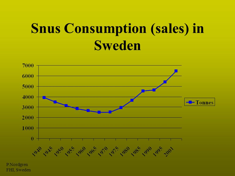 Snus Consumption (sales) in Sweden P.Nordgren FHI, Sweden