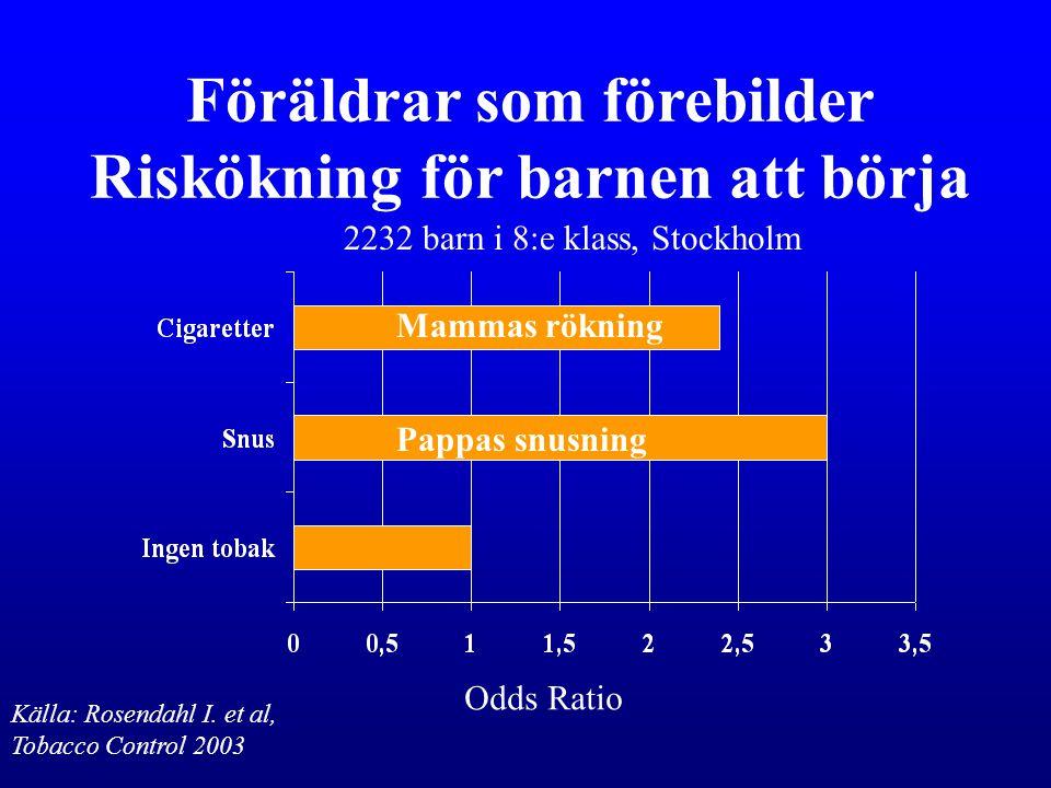 Föräldrar som förebilder Riskökning för barnen att börja Pappas snusning Mammas rökning Odds Ratio Källa: Rosendahl I. et al, Tobacco Control 2003 223