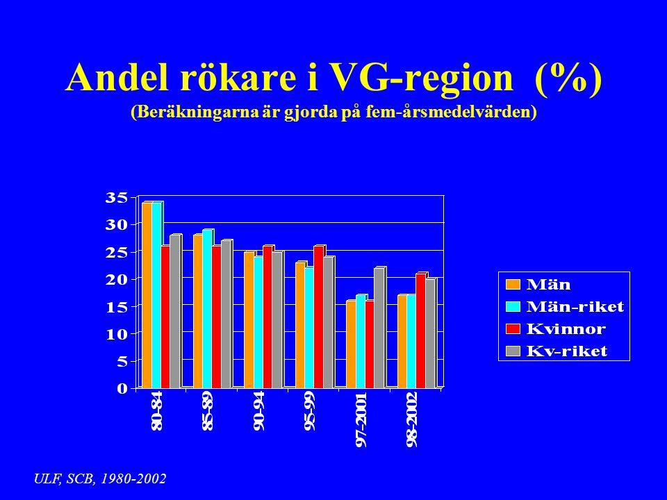 Andel rökare i VG-region (%) (Beräkningarna är gjorda på fem-årsmedelvärden) ULF, SCB, 1980-2002
