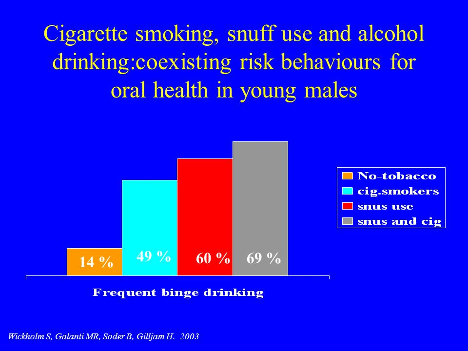 Cigarette smoking, snuff use and alcohol drinking:coexisting risk behaviours for oral health in young males 14 % 49 % 60 %69 % Wickholm S, Galanti MR,
