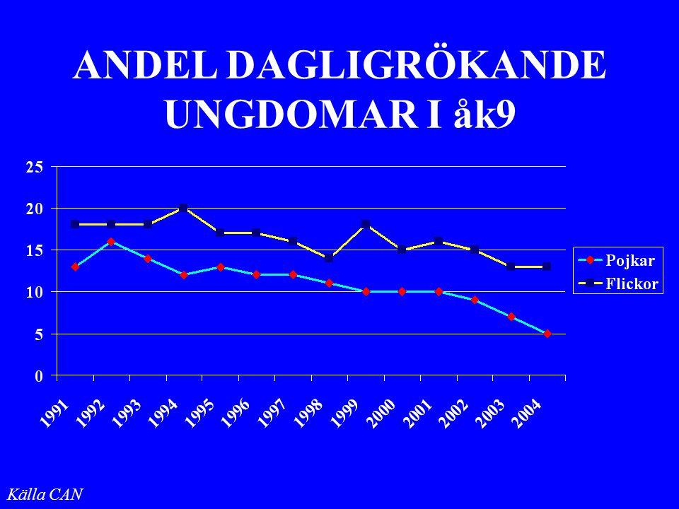 ANDEL DAGLIGRÖKANDE UNGDOMAR I åk9 Källa CAN
