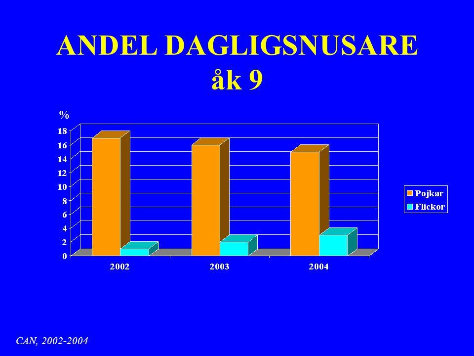ANDEL DAGLIGSNUSARE åk 9 % CAN, 2002-2004
