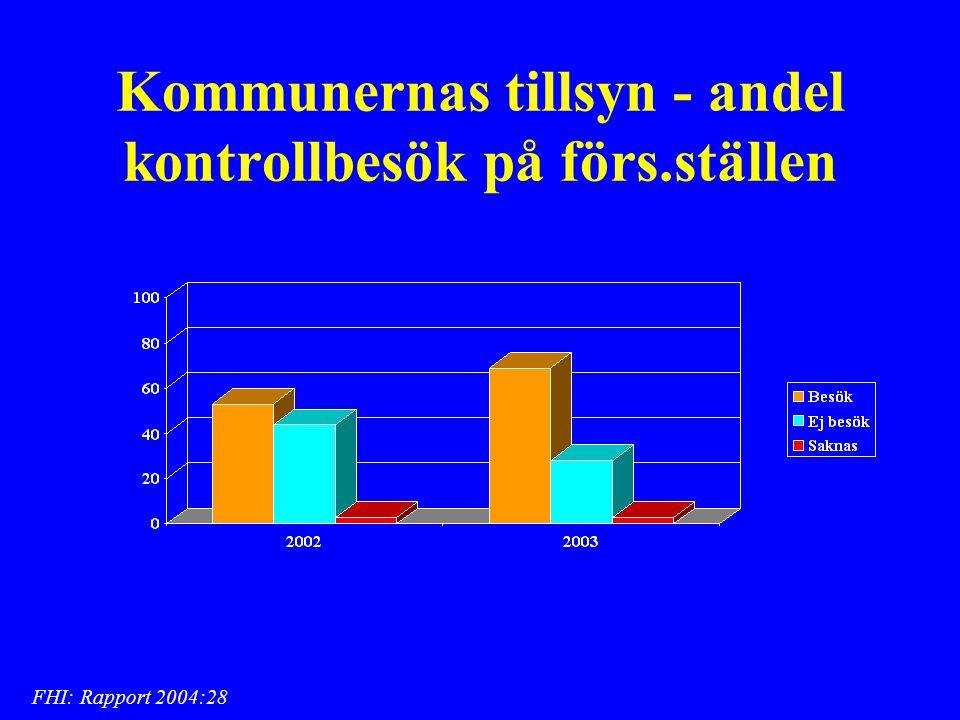 Kommunernas tillsyn - andel kontrollbesök på förs.ställen FHI: Rapport 2004:28