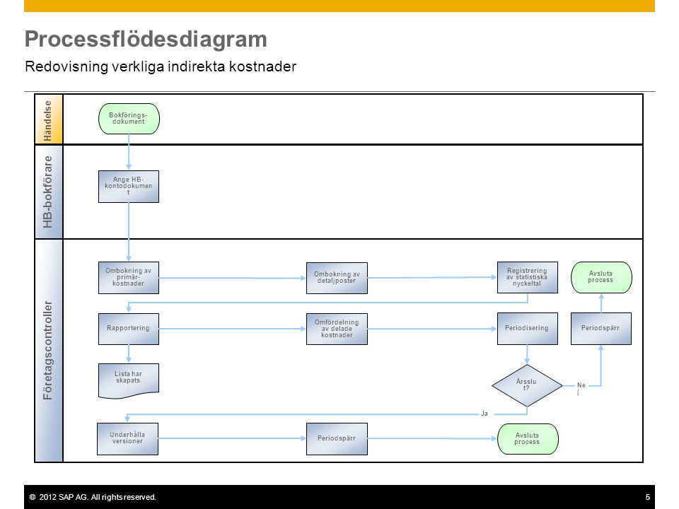 ©2012 SAP AG. All rights reserved.5 Processflödesdiagram Redovisning verkliga indirekta kostnader Företagscontroller Händelse HB-bokförare Ange HB- ko