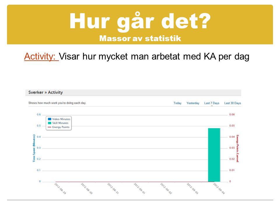 Hur går det? Massor av statistik Activity: Activity: Visar hur mycket man arbetat med KA per dag