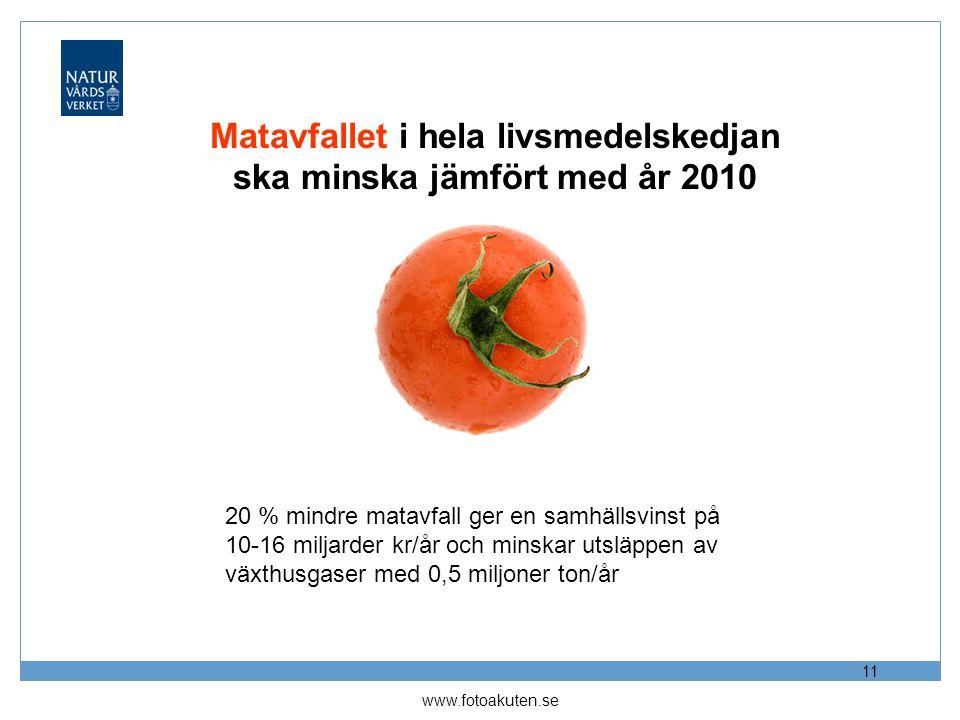 Matavfallet i hela livsmedelskedjan ska minska jämfört med år 2010 11 www.fotoakuten.se 20 % mindre matavfall ger en samhällsvinst på 10-16 miljarder