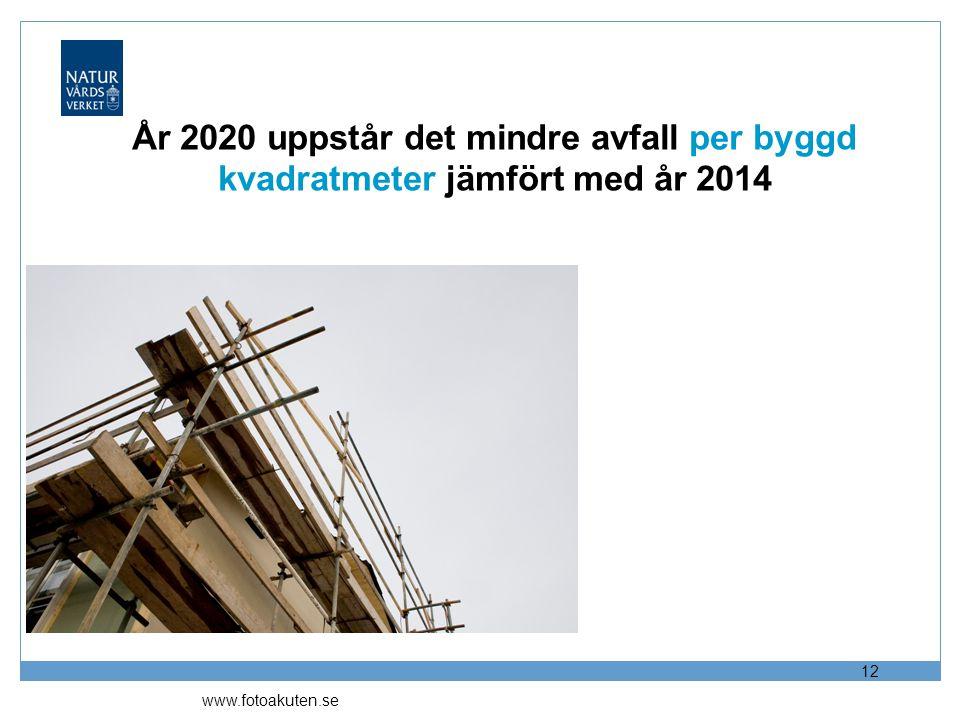 År 2020 uppstår det mindre avfall per byggd kvadratmeter jämfört med år 2014 12 www.fotoakuten.se