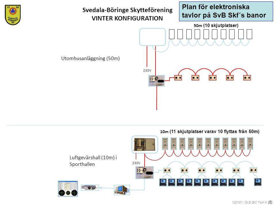 120101 / SvB Skf, Tom N (8) Svedala-Böringe Skytteförening VINTER KONFIGURATION Luftgevärshall (10m) i Sporthallen Utomhusanläggning (50m) 230V 50m (10 skjutplatser) 10m (11 skjutplatser varav 10 flyttas från 50m) Plan för elektroniska tavlor på SvB Skf´s banor