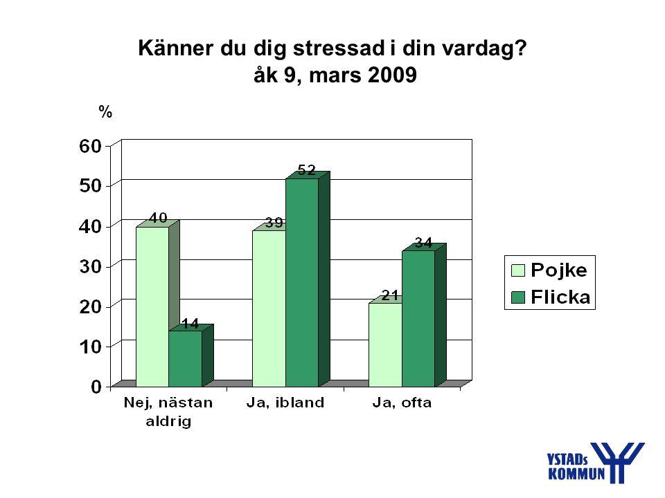Känner du dig stressad i din vardag åk 9, mars 2009 %