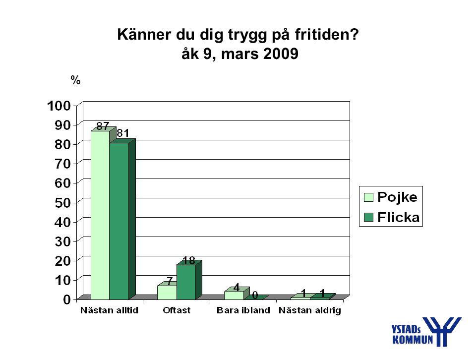 Känner du dig trygg på fritiden åk 9, mars 2009 %