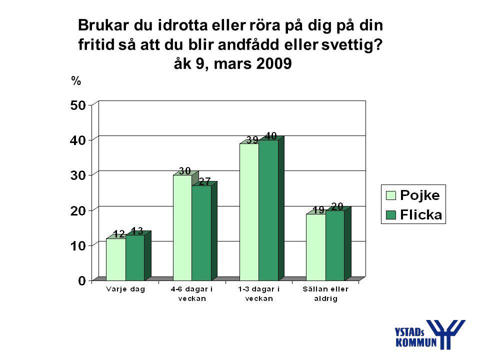 Brukar du idrotta eller röra på dig på din fritid så att du blir andfådd eller svettig? åk 9, mars 2009 %