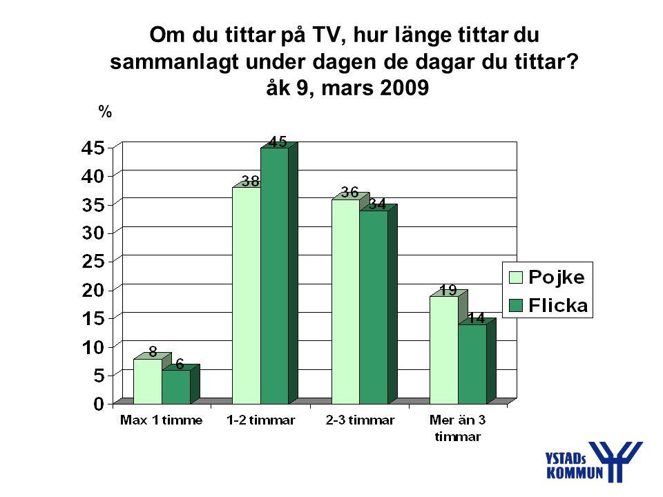 Om du tittar på TV, hur länge tittar du sammanlagt under dagen de dagar du tittar? åk 9, mars 2009 %