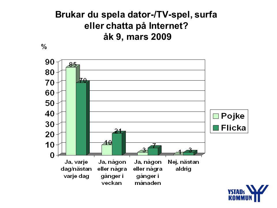 Brukar du spela dator-/TV-spel, surfa eller chatta på Internet åk 9, mars 2009 %