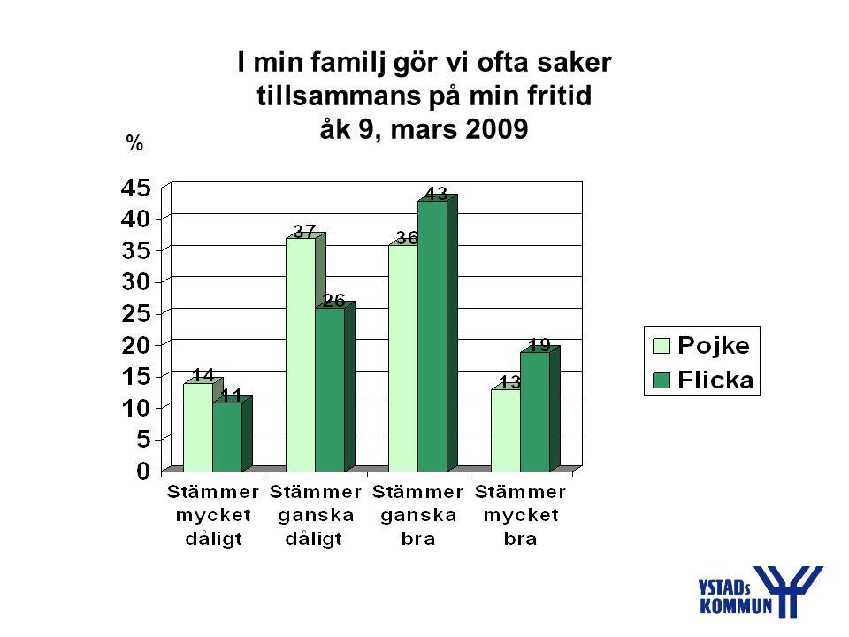 Jag känner att jag får stöd och uppmuntran av mina föräldrar åk 9, mars 2009 %