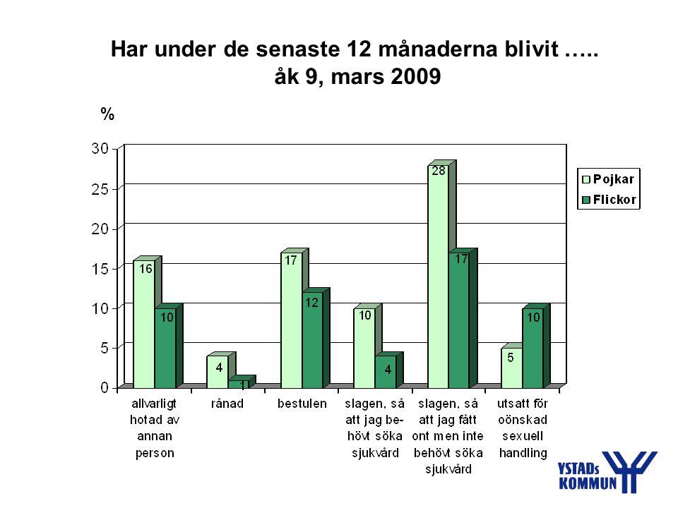Har under de senaste 12 månaderna blivit ….. åk 9, mars 2009 %